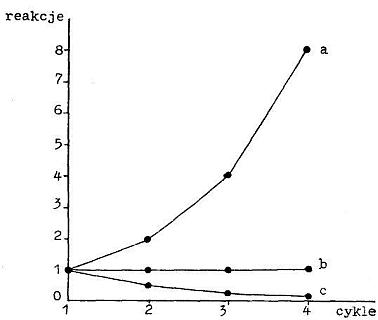 Wykresy sprzężeń dodatnich: rozbieżne, ustalone, zbieżne