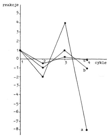 Wykresy sprzężeń ujemnych: rozbieżne, ustalone, zbieżne