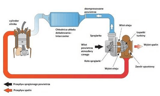 Schemat działania turbosprężarki - sprzężenie dodatnie
